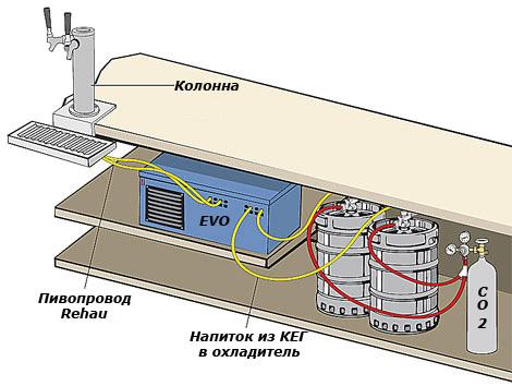Версия для печати.  Схемы-варианты подключения пивного оборудования.